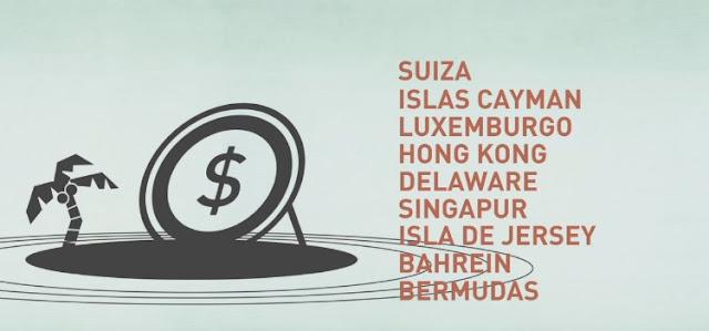 Paraísos fiscales - Efectos