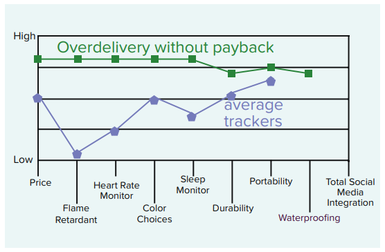 overdelivery without payback
