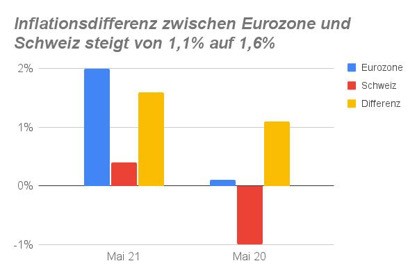 Säulendiagramm Inflationsentwicklung Eurozone und Schweiz 2020-2021