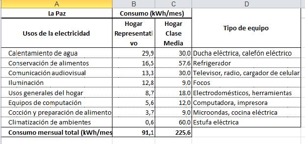Vea Cuntos KWh Consume Un Hogar