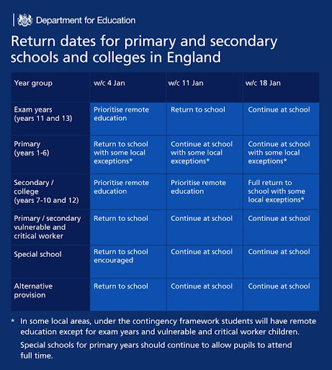 table of Return dates for school pupils department of education