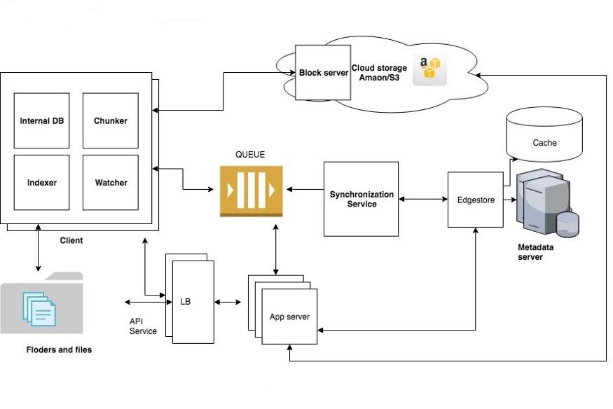 dropbox system design