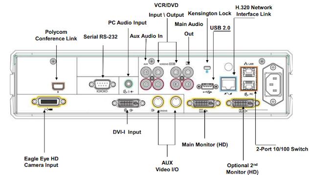 Sơ đồ kết nối Polycom HDX7000