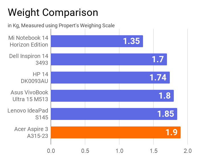 A chart on the comparison of weight of this Acer Aspire 3 A315 laptop with other similar price laptops.
