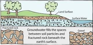 Earth Layer after extracting ground water