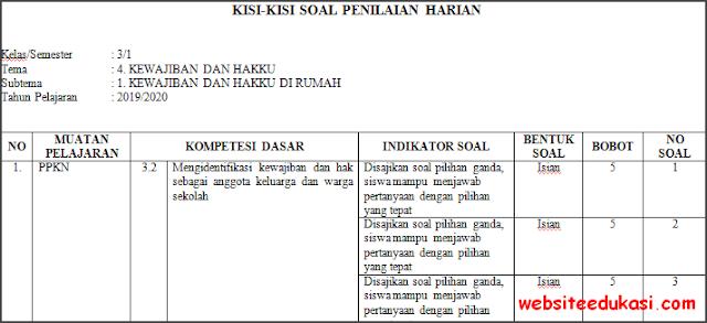 Kisi-kisi PH / UH Kelas 3 Tema 4 Kurikulum 2013 Terbaru
