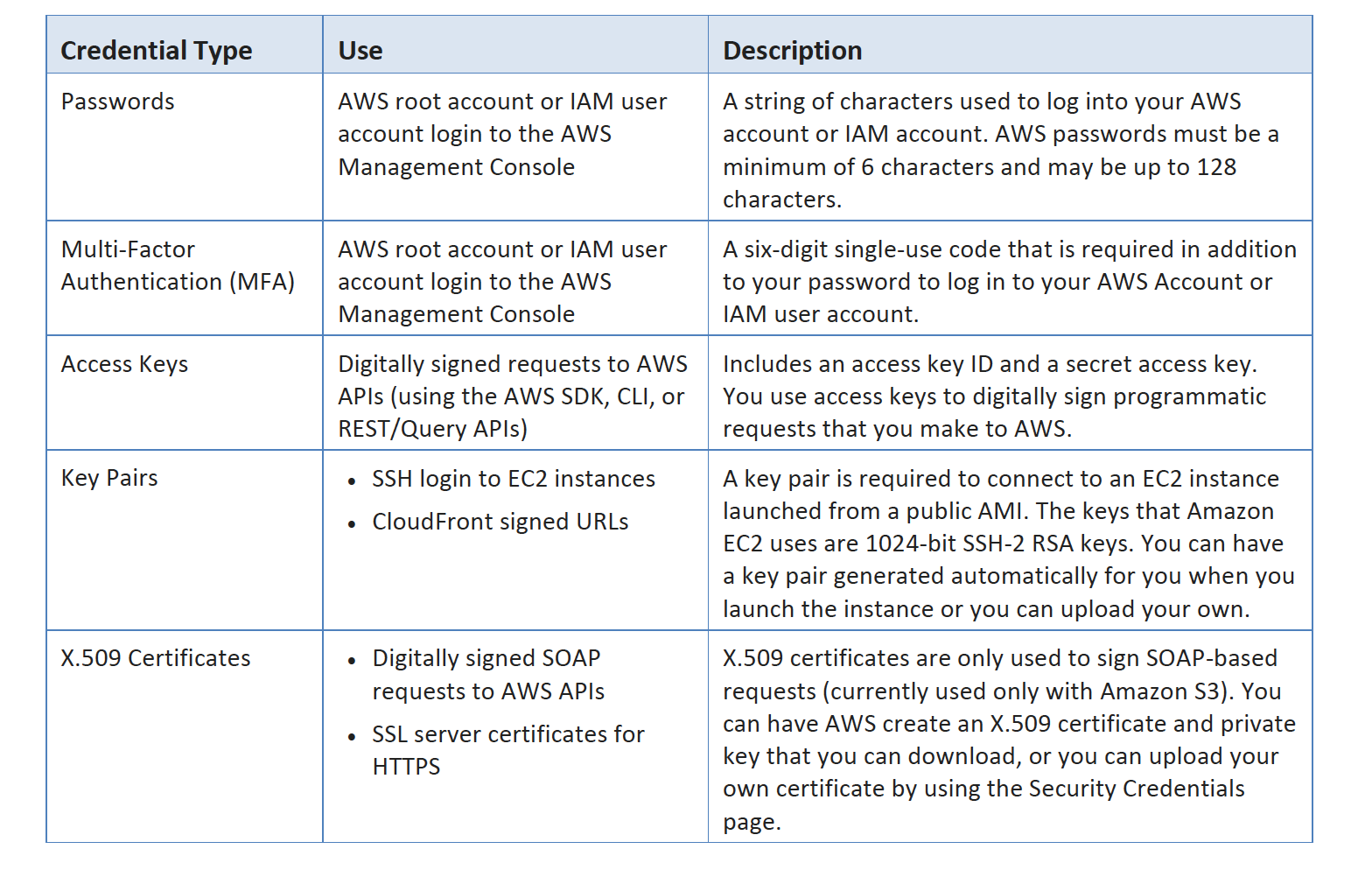 Jayendra's Blog: AWS Security Whitepaper Overview