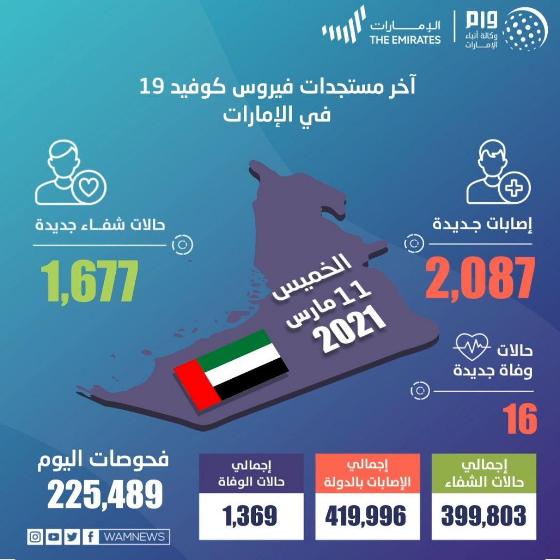 وزارة الصحة في الإمارات تجري 225,489 فحصاً ضمن خططها لتوسيع نطاق الفحوصات