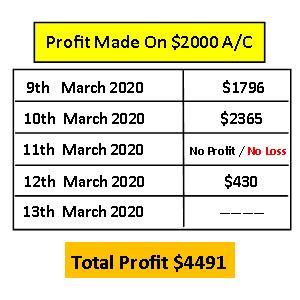Binary options managed accounts profitability