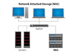 Penjelasan Singkat NAS (Network Attached Storage)