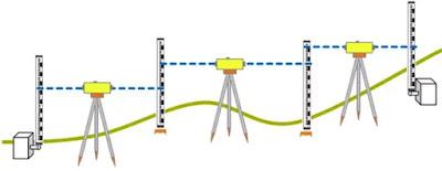 nivellement direct, le niveau, mire, l'opérateur, l'altitude , lectures sur mire, étalonnage de la mire, nivellement par cheminement, cheminement encadré, cheminement aller-retour, cheminement fermé, calculer, nivellement par cheminement, rayonnement, points rayonnés, coordonnées planimétriques, tolérances d'un nivellement, nivellement de précision, tolérances d'un cheminement,