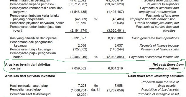 Analisis Fundamental Laporan Arus Kas Net Cash Flow