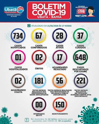Ubatã - BA: Município não registra casos de covid-19 nas últimas 24 horas
