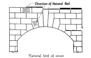 Natural bed of stones