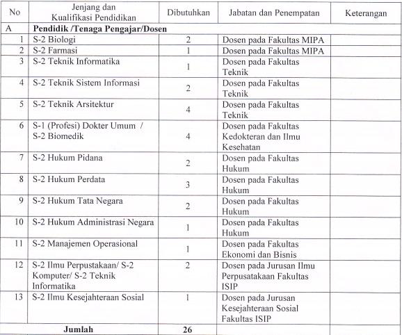 Lowongan Kerja Universitas Bengkulu