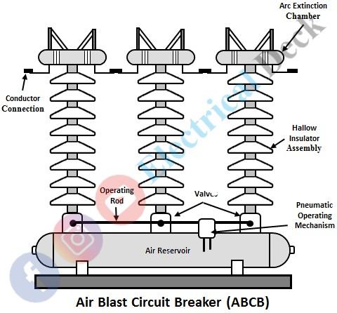 Air Blast Circuit Breaker