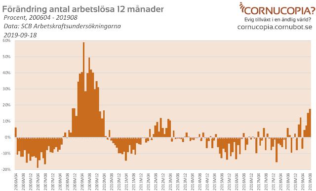 Konjunkturen: Arbetslösheten fortsätter skena - värsta sedan finanskrisen