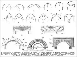 arch, shape of arch, Classification of Arches,  Flat Arch, Segmental Arch, Semicircular Arch, Inverted Arch, Pointed Arch, Semi-Elliptical Arch,