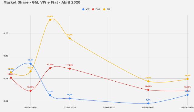 Os carros e as marcas mais vendidos do Brasil em abril de 2020