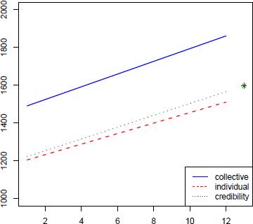 Gambar 7.5 Hasil garis regresi dari collective, individual dan credibility.