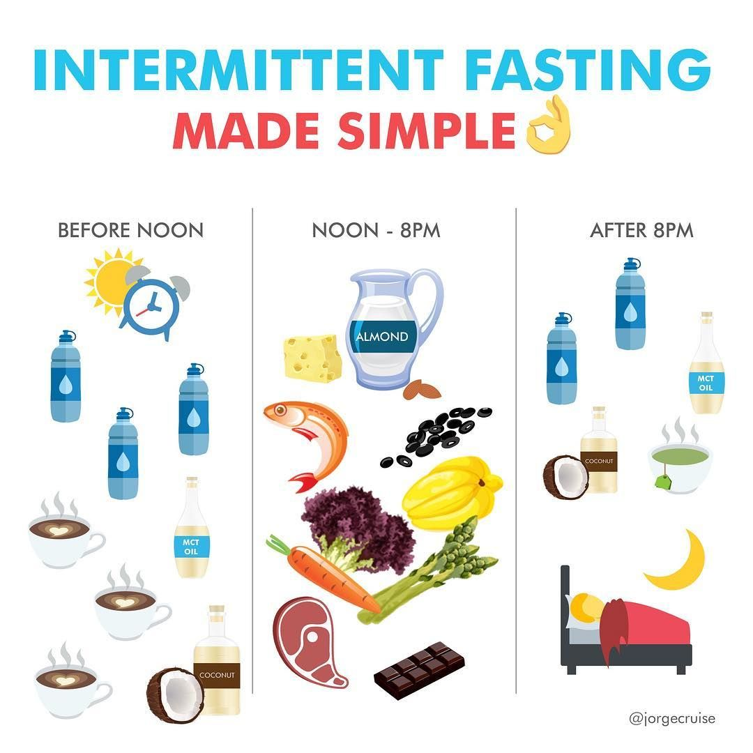 The 8 Best Diet Plans — Intermittent fasting - Body-Workouts