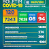Boletim COVID-19: Confira os dados divulgados nesta sexta-feira (08) pela Secretaria Municipal de Saúde