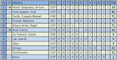 Clasificación del Primer Gran Torneo Internacional de Ajedrez de Santander, 1958
