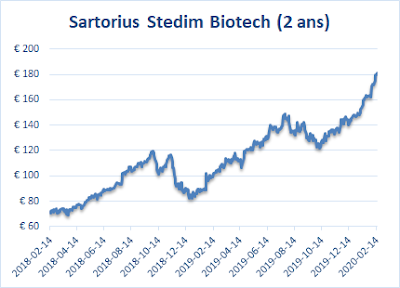 graphique prix des actions Sartiorius Stedim France
