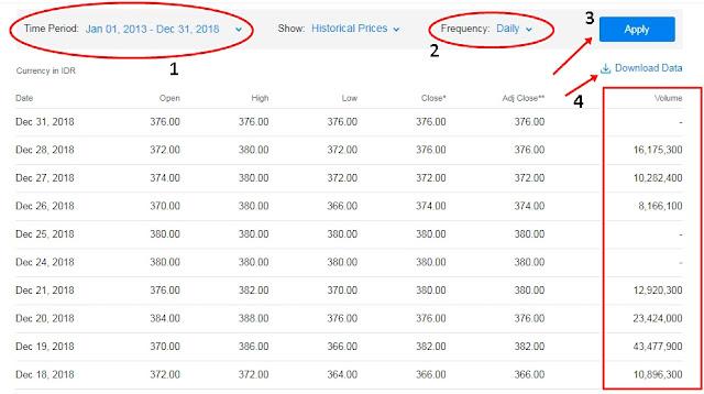 Cara Mencari Data Jumlah Saham Yang Diperdagangkan di Yahoo Finance