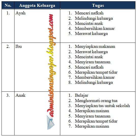 Kunci Jawaban Buku Tema 2 Kelas 3 Halaman 143