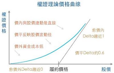 權證理論價格曲線