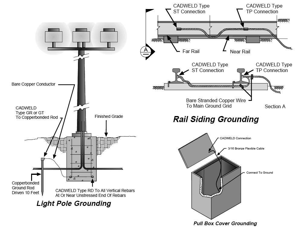 Earthing Systems Design Steps – Part Four ~ Electrical Knowhow