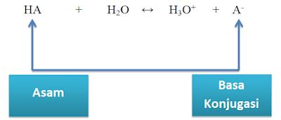 asam basa konjugasi