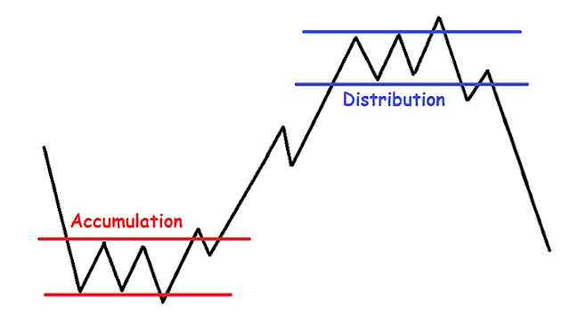 dow theory accumulation and distribution movements