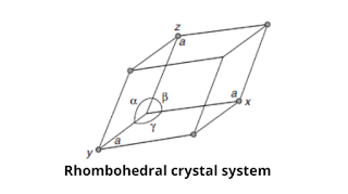 Rhombohedral [ Trigonal] crystal system