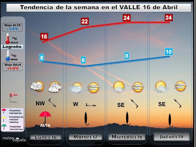 Tendencia del tiempo en La Rioja semana del 16 de Abril