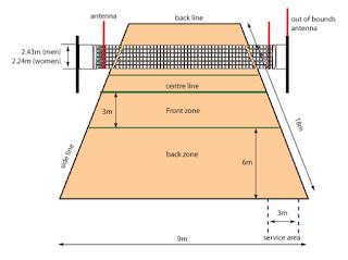 Ukuran Lapangan Bola Voli Beserta Tinggi Net Resmi + Penjelasan Dengan Gambar