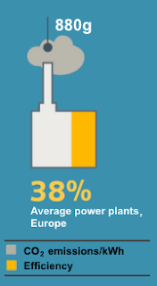 Average CO2 emissions and efficiency of a coal-fired power plant