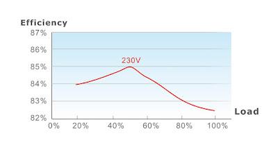 Thermaltake TR2 S 650W Power Supply Performance Test