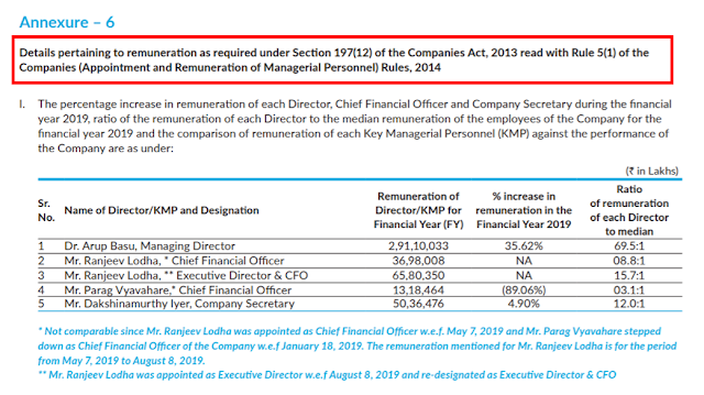 Remuneration to directors and promoters