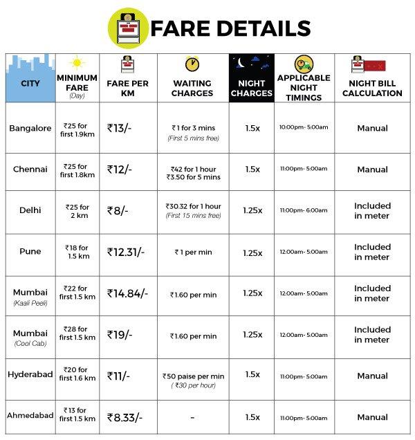 Ola Auto fares  Bangalore Chennai Delhi Pune Mumbai