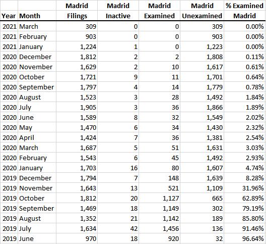 Madrid backlog: Jun-2019 to Mar-2021