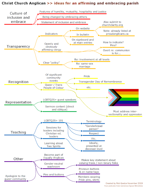 an affirming and embracing parish -- mind map by rob goetze. Too complex to type out. See linked PDF