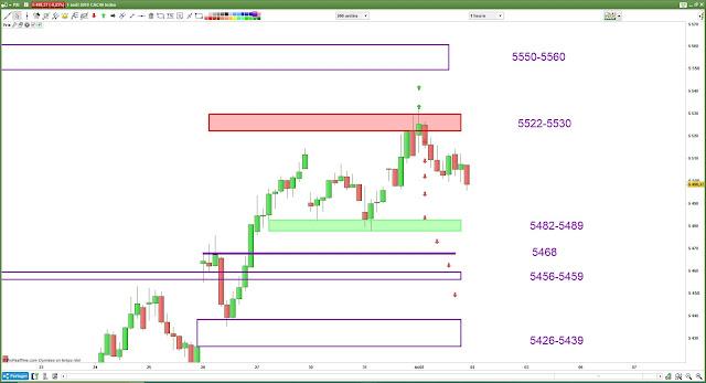 plan de trade mercredi bilan cac40 [01/08/18]