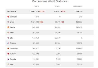 Bảng Cập nhật số liệu Corona virus mới nhất