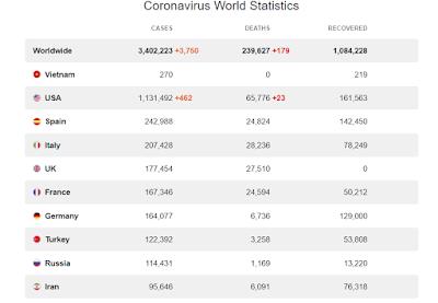 bảng số liệu virus Corona
