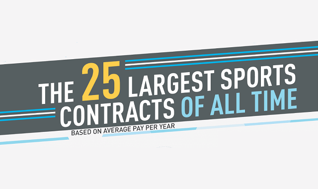 The 25 Largest Sports Contracts of All Time #infographic