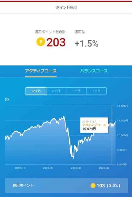 初心者の楽天証券 ポイント投資 運用 :1 疑問の解消