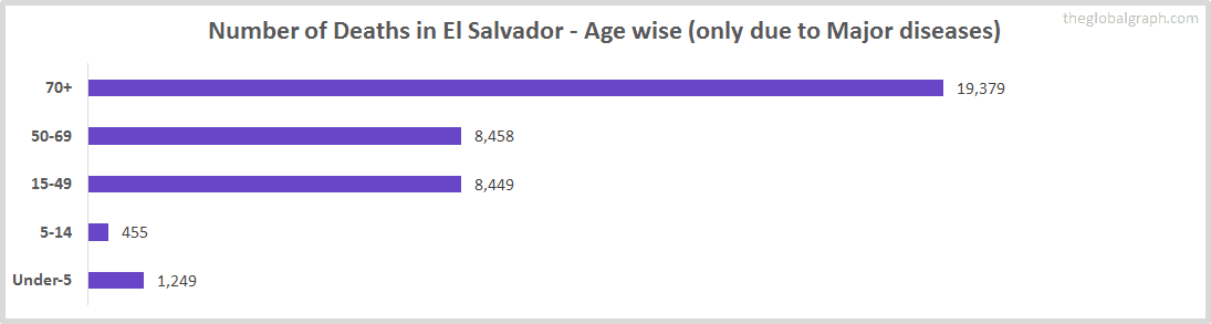 Number of Deaths in El Salvador - Age wise (only due to Major diseases)