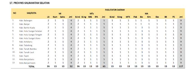 Jumlah Kuota Program PKB Guru Madrasah setiap Kabupaten di Provinsi Kalimantan Selatan